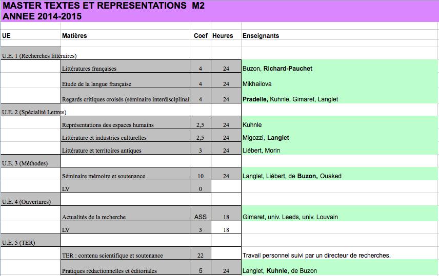 2014-15 tableau M2